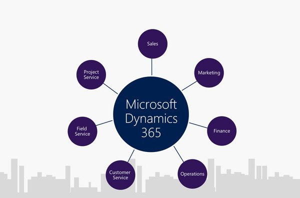 How can you employ Azure?